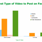 6.FacebookとYouTubeの相性は本当に良くないのか